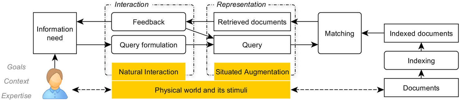 Conceptual model of Reality-based Information Retrieval